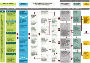 The CGIAR FTA Theory of Change, for a larger image click here